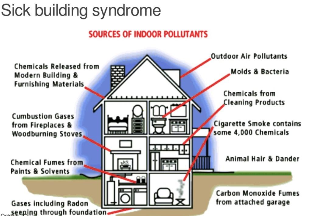 sindrome edifici malati